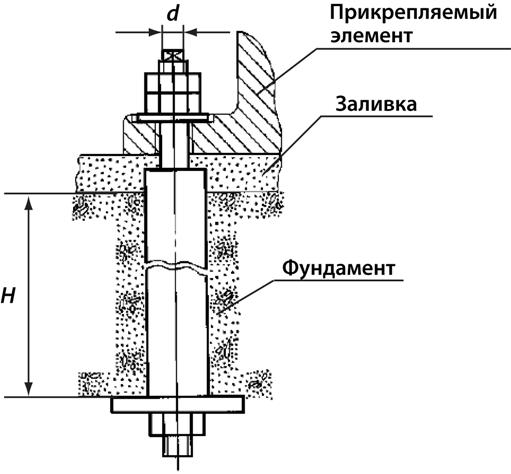 Фундаментный анкерный болт ГОСТ 24379.1-80 тип 4