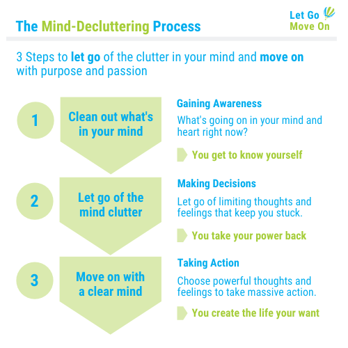 The Mind-Decluttering Process