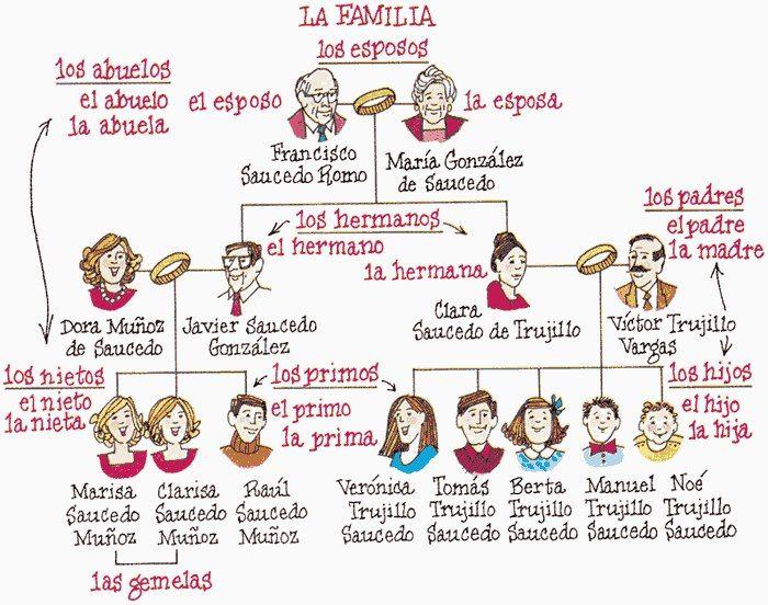 La familia | Ισπανικά