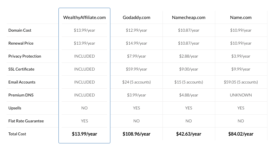 Domain service comparison table
