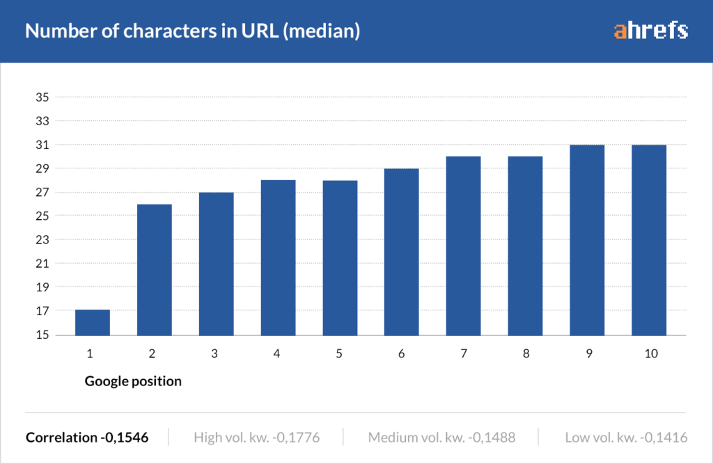 Number of characters in the url vs rankings