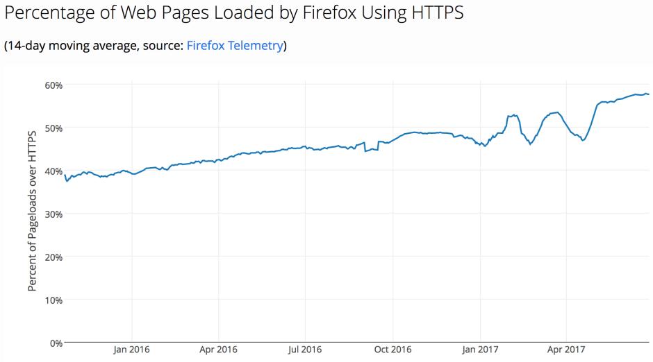 Percentage of HTTPS Page Loads in Firefox.