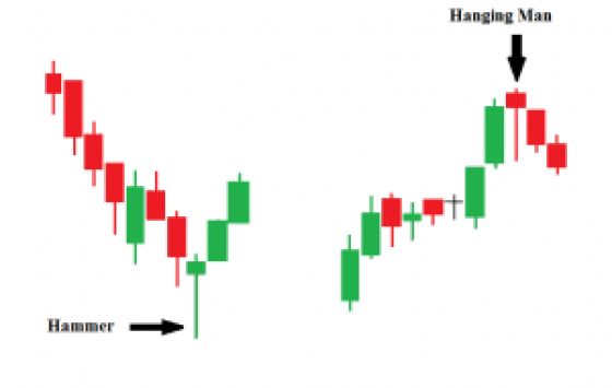 Hammer & Hanging Man by https://letsforex.net/most-popular-single-candlestick-patterns/