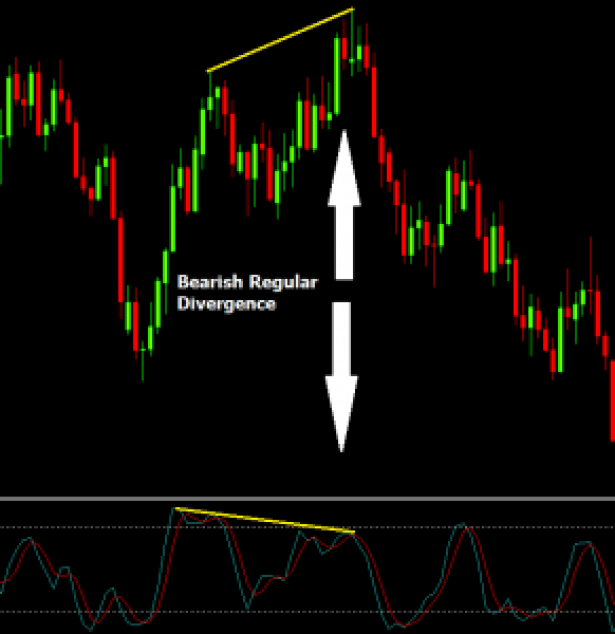 Bearish divergence in forex is identified by the higher-high of price and higher-lows of the indicator. Any momentum indicator can be use along with candlestick price.