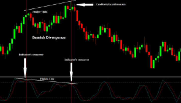Bearish Divergence Trading Strategy, Higher High, indicators crossover, candlestick confirmation, stochastic indicator, bulls candle, bear candle, downtrend, up trend, black background