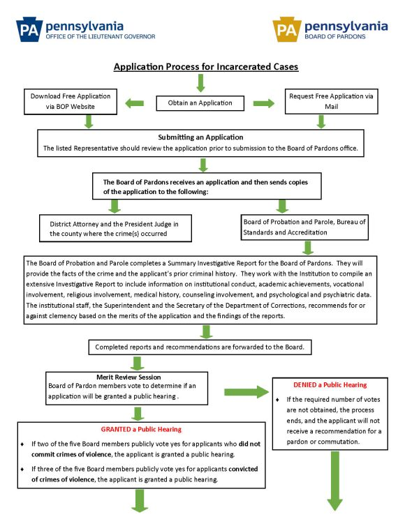 Incarcerated Process Flow Chart_Page_1