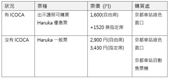 京都到關西機場Haruka表格