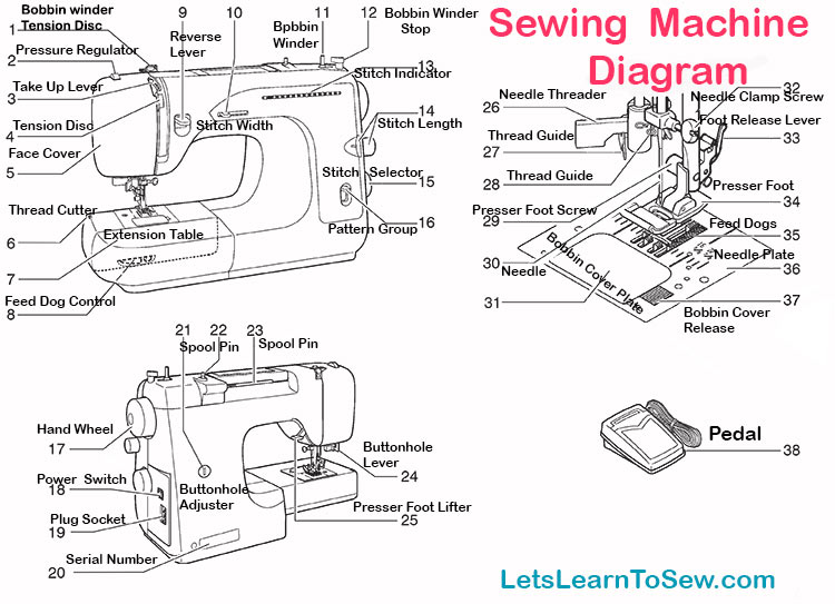 Getting to know your sewing machine: Parts and Functions.