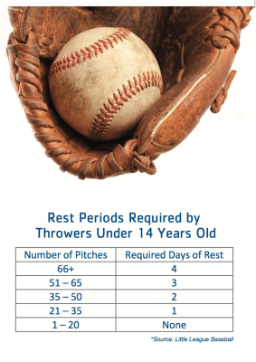 Rest Periods for Throwers Under 14