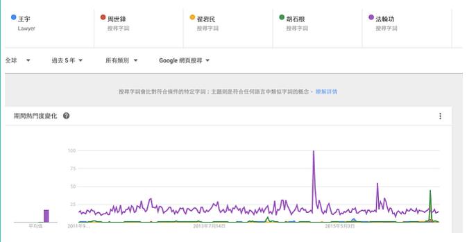 (圖片說明/人權網路「聲量」分析,綠色為平均值、紫色為法輪功。 )