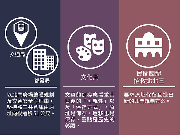 圖片說明/針對三井倉庫遷移爭議的多方觀點整理。(本文作者自行繪製)