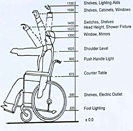 wheelchair height poker chairs for sale 14 may 2012 let s ot a has footplate and leg rest attached in front of the seat extends about 350 mm knee