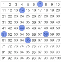 Euclid's Game on a Hundred Chart