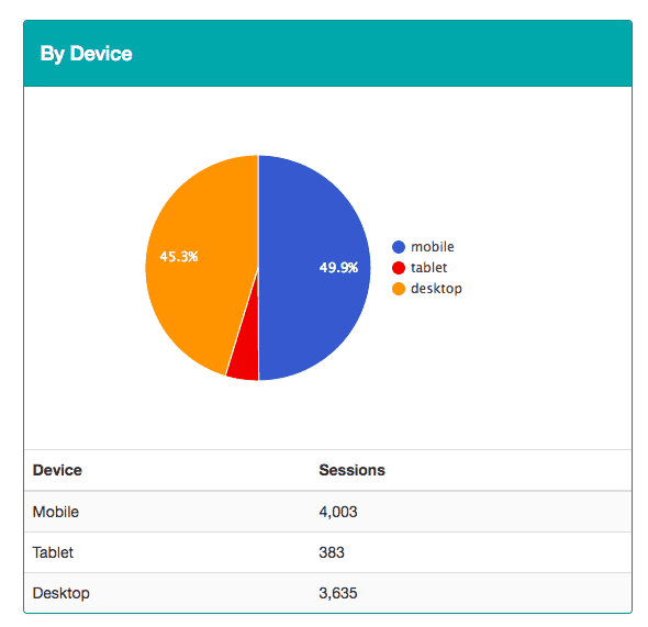 Here's how my add traffic looks like based on the device people used to click on ads: