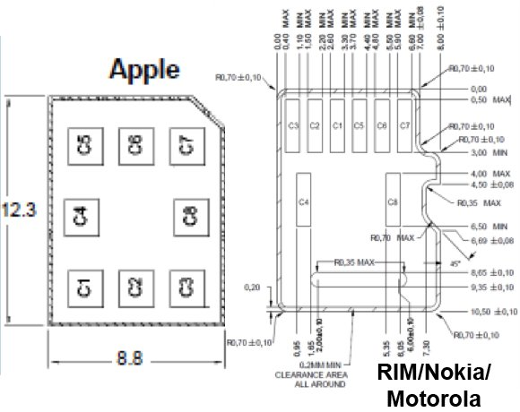 New nano-Sim Card Was Made by RIM And Motorola To Agree