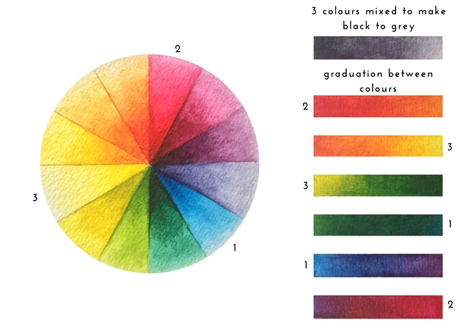 Joan of Art Colour Wheel Sketching Tin - Lettering Tutorial