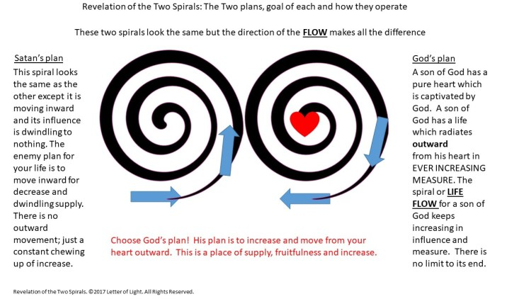 the two spirals Final