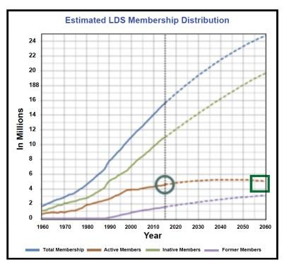 Chart - Members2
