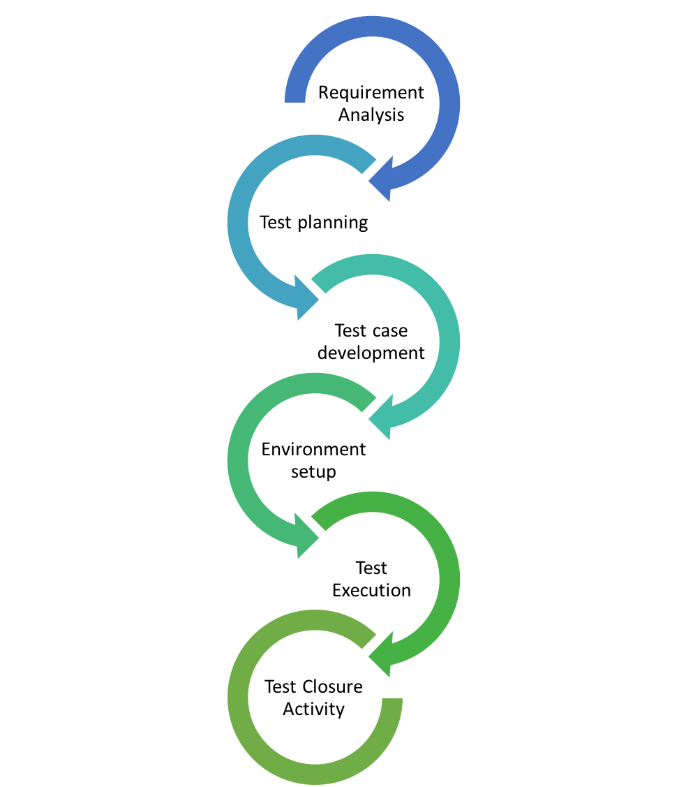 Software Testing Life Cycle - STLC - Letzdotesting