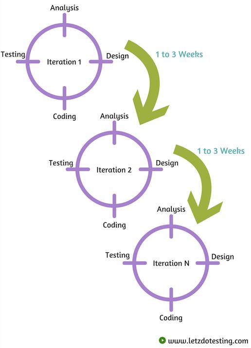 Agile Model - Letzdotesting