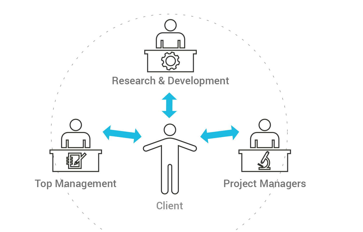 Software Development With QA in Agile