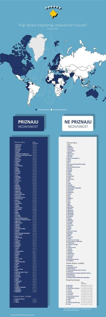 Leutar.net Koje države (ne) priznaju nezavisnost Kosova
