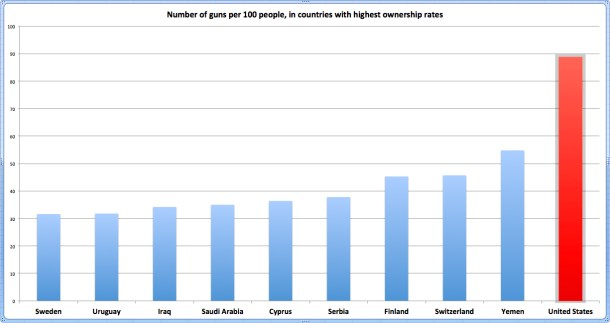 gun-own-rates-highest