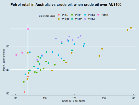 Crude oil and retail petrol prices, oil over $100
