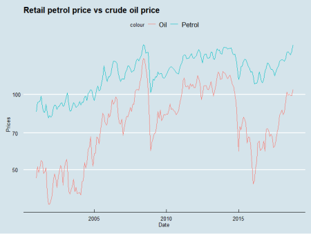 Crude oil and retail petrol prices