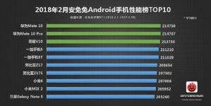 Самые производительные смартфоны под Android