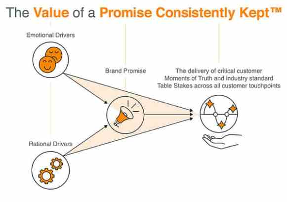 Figure 1: The Components of the Value of a Promise Consistently Kept™