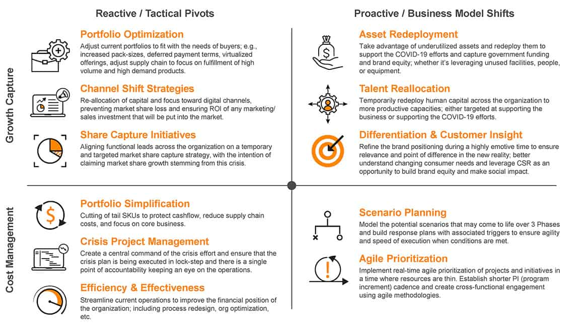 A diagram showing the focus points that business leaders must focus