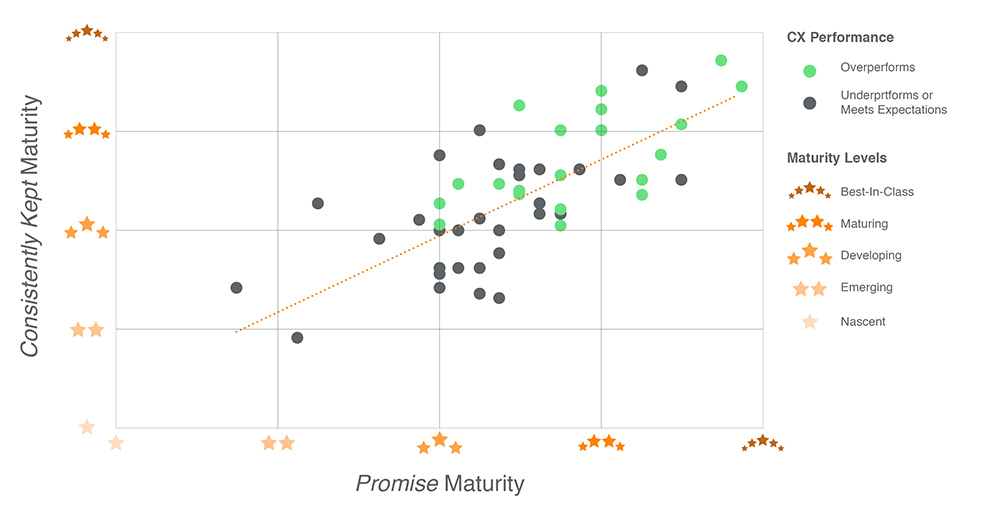Figure 2: Correlation of Maturity in Promise and Maturity in Consistently Kept