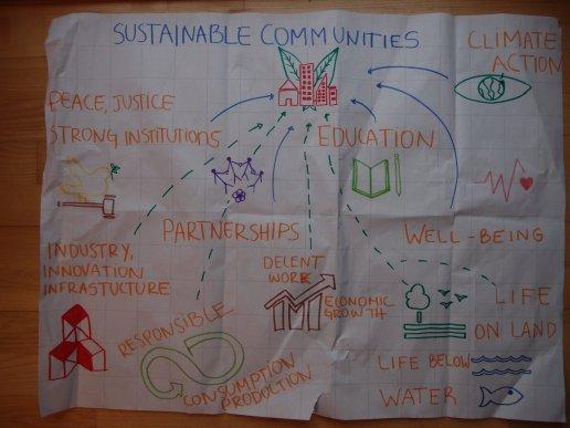 Bæredygtigt lokalsamfund.
