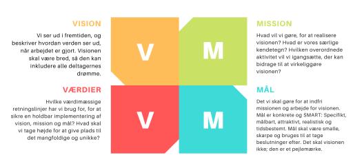 Vision, mission, mål og værdier