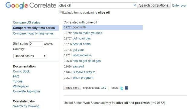 google korelasyonu
