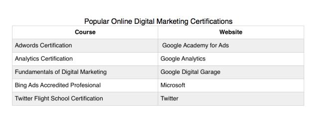 Free online digital marketing certifications