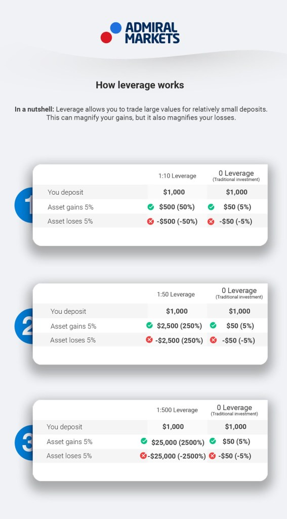 how leverage works - simple infographic