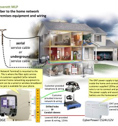 fiber to the home premises equipment and wiring click image to view [ 3303 x 2553 Pixel ]