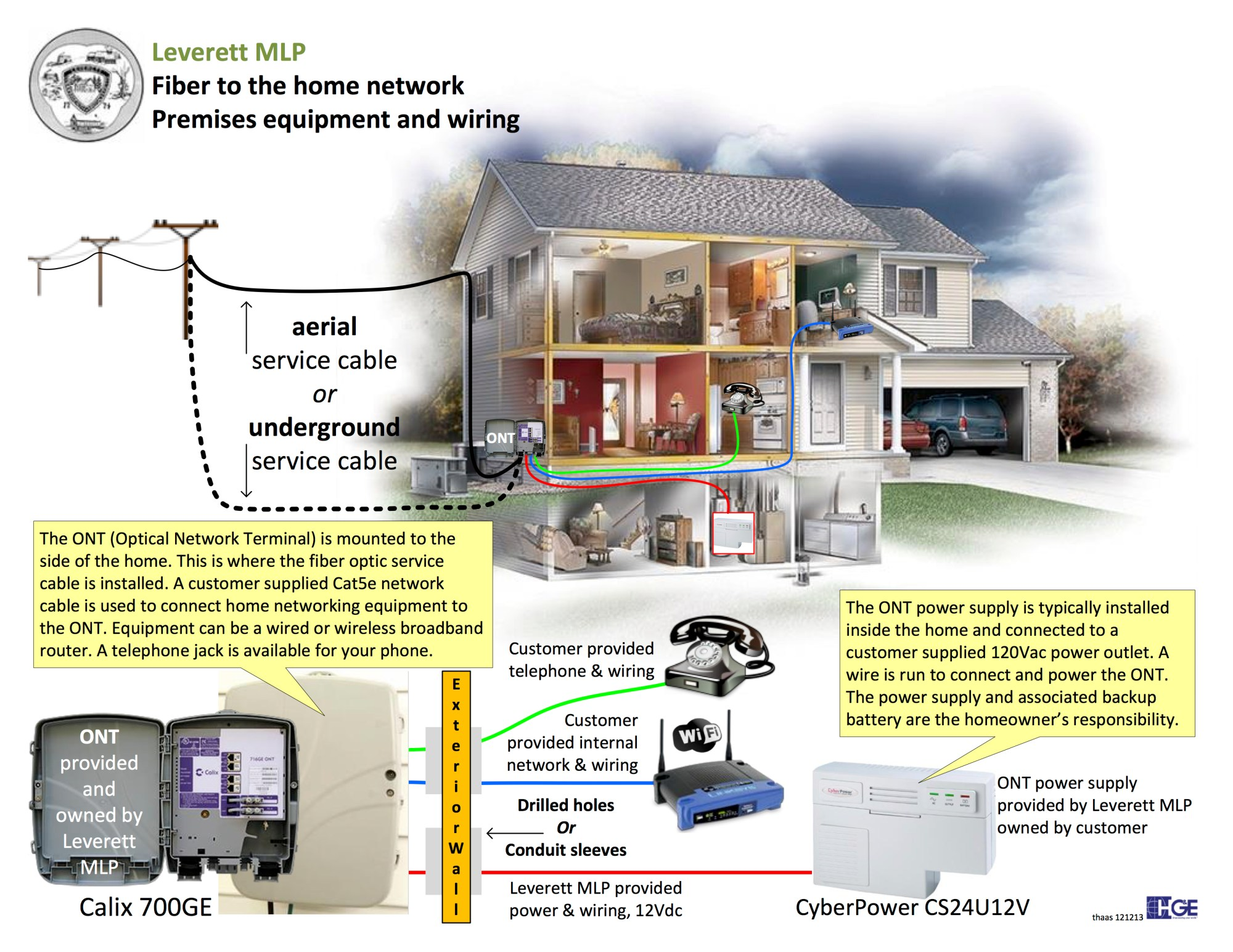 hight resolution of fiber to the home premises equipment and wiring click image to view