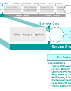 Itil service strategy babok plan ba approach also bringing business analysis best practices to rh leverforce