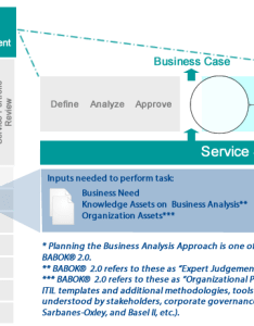 Itil service strategy babok plan ba approach mapping also bringing business analysis best practices to rh leverforce