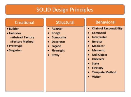 design pattern structure