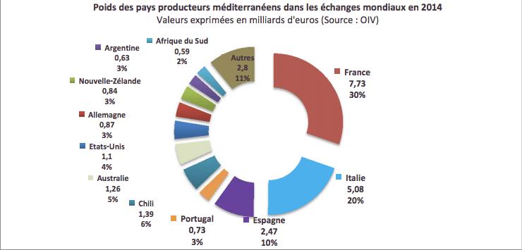 Scambi commerciali dei produttori del Mediterraneo