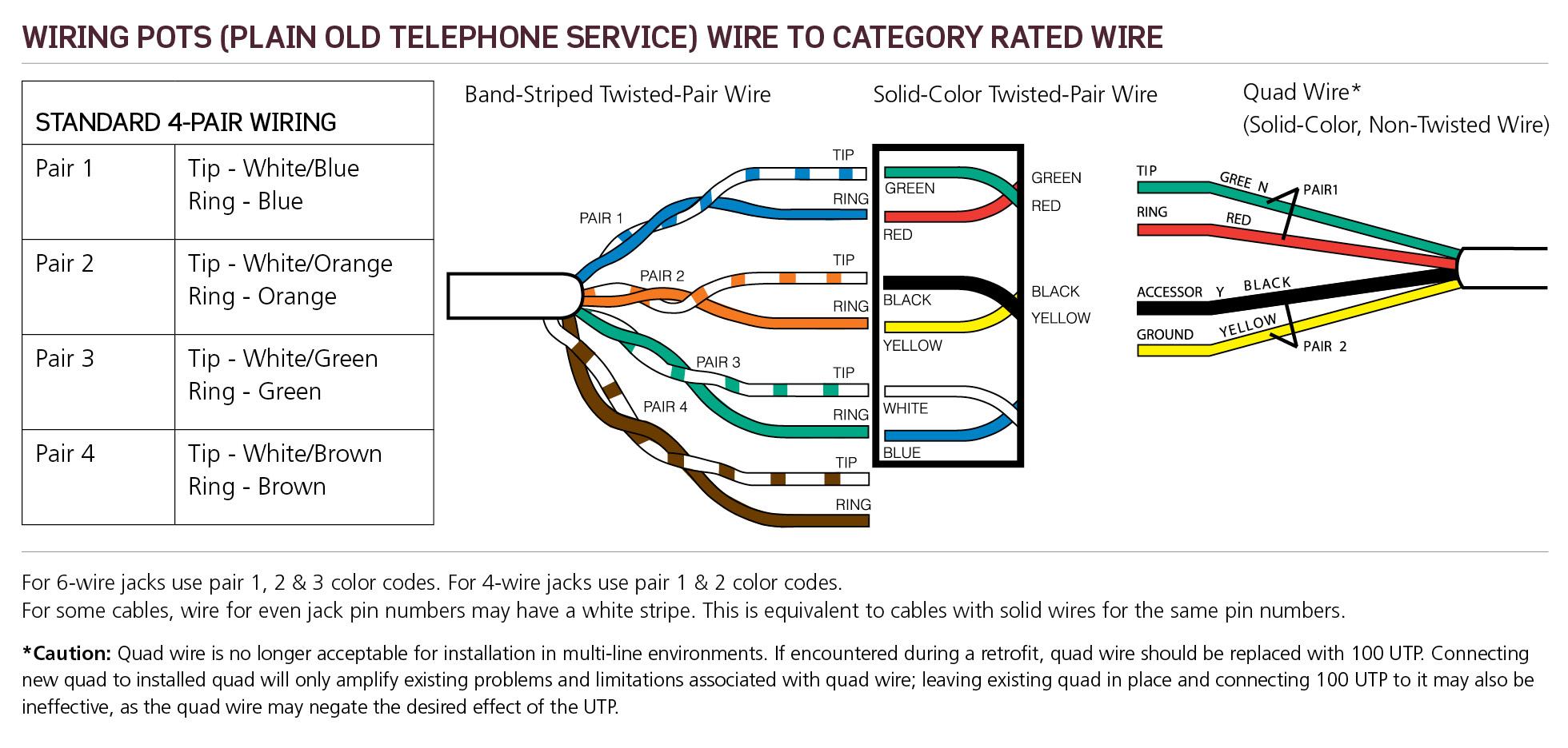 phone cord wires diagram schematic diagrams alarm wire diagram phone line wire diagram [ 1960 x 936 Pixel ]