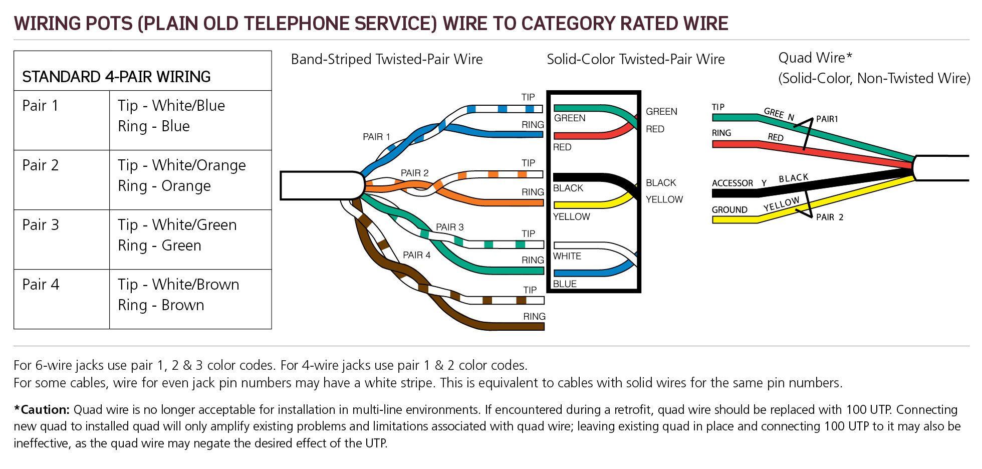hight resolution of pots plain old telephone service wiring leviton made easy blog garage wiring standard are you staring