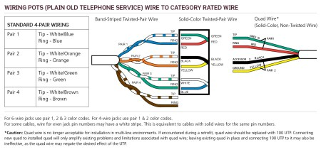 POTS Plain Old Telephone Service Wiring Leviton Made Easy Blog