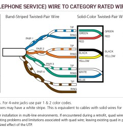 telephone pole wiring cat 6 cable wiring twisted pair telephone wire cat 6 wiring diagram wall jack cat 6 phone wiring diagram [ 1960 x 936 Pixel ]