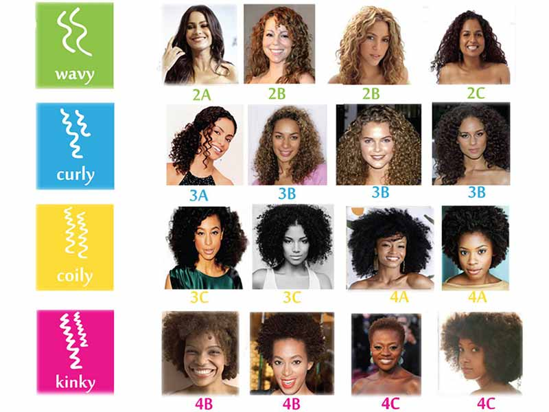 Natural Hair Types Get Yourself Covered Once And For All
