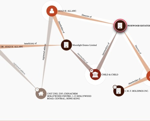 Panama papers Data base